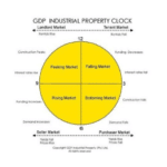 GDP Industrial Property clock